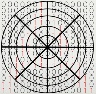 Distance is used to create a circle